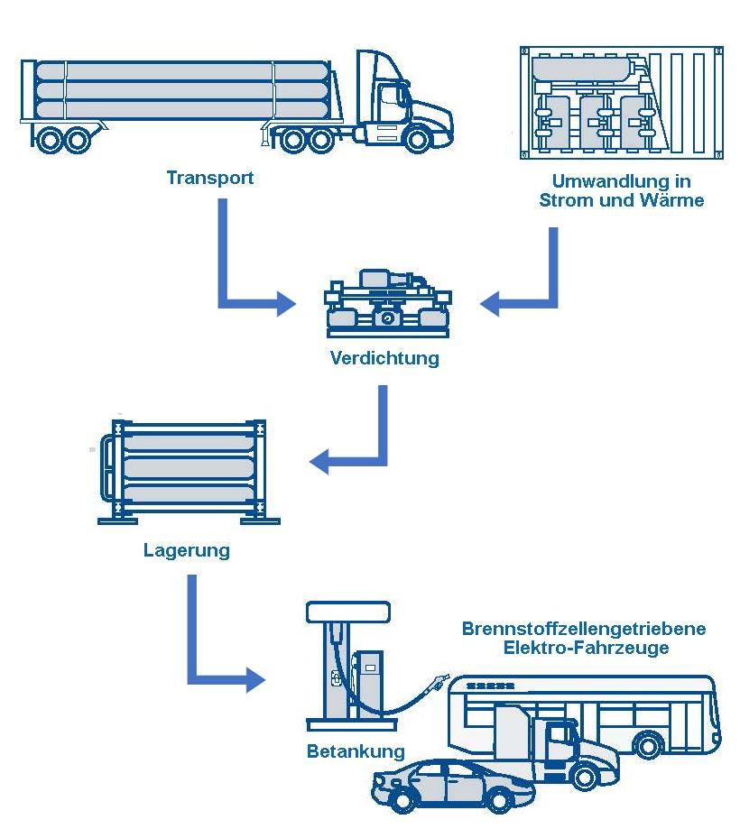 Produkte_Anwendungen_Wasserstoff_Energieträger_1